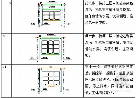 [辽宁]明挖法三跨二层三层换乘车站及矿山法区间地铁实施性施工组织设计220页