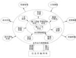 基于普适计算和BIM的协同施工方法研究