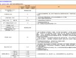 【金地集团】住宅产品设计及成本限额标准(共38页)