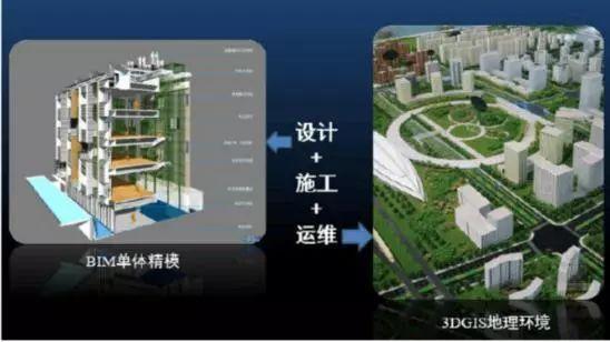 BIM+GIS =?智慧城市下的新融合?