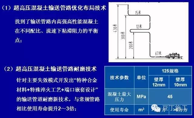 600米超高层建筑混凝土泵送技术
