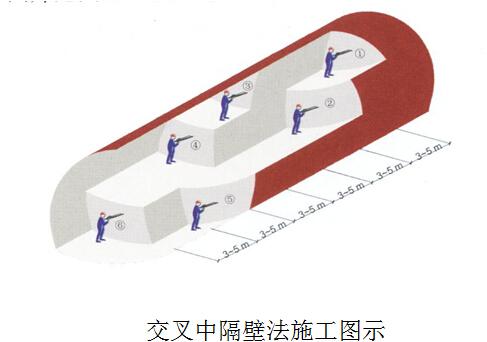 隧道交叉中隔壁法(CRD法)开挖施工要点