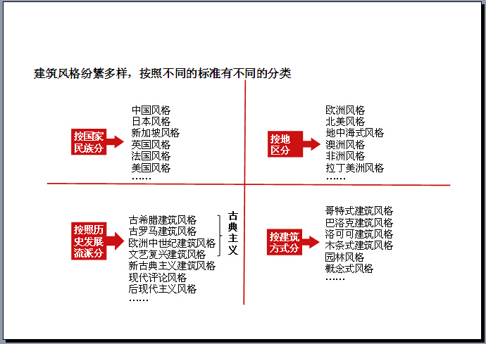 房地产建筑风格解析大全(209页,各种风格)-建筑风格按照不同的标准有不同的分类