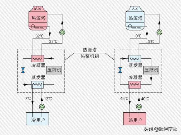 了解热源塔热泵系统