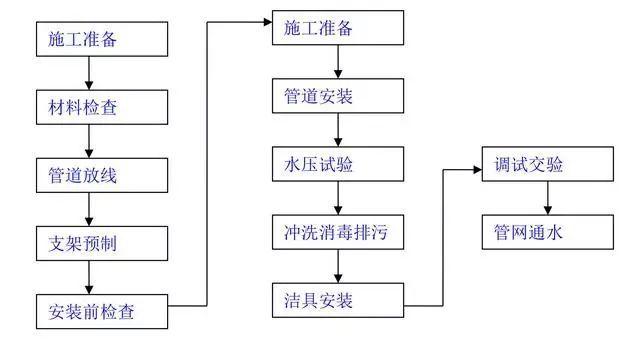 九张建筑工程施工工艺流程图