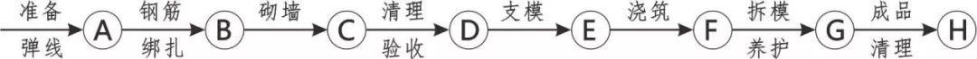 BIM三维图解 湖南五建全套施工工艺标准化做法_2