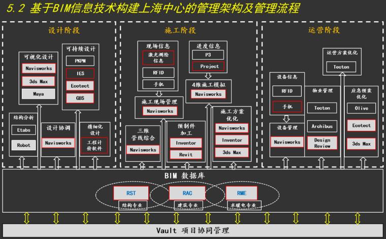 管理架构及流程
