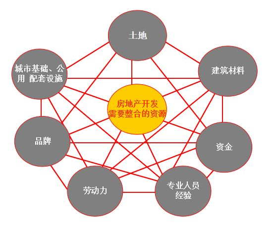 房地产项目整体开发流程,18个业务关键节点与控制措施!_1