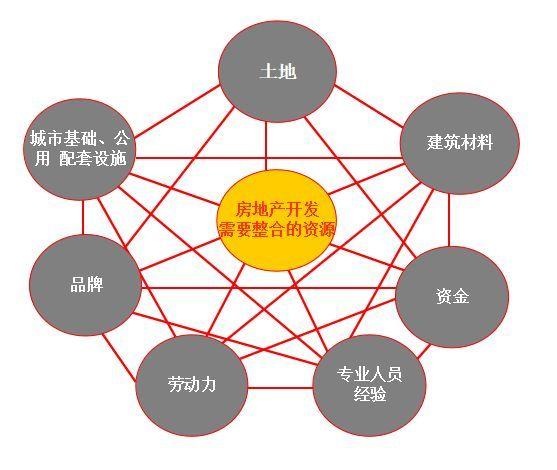 房地产项目整体开发流程,18个业务关键节点与控制措施!