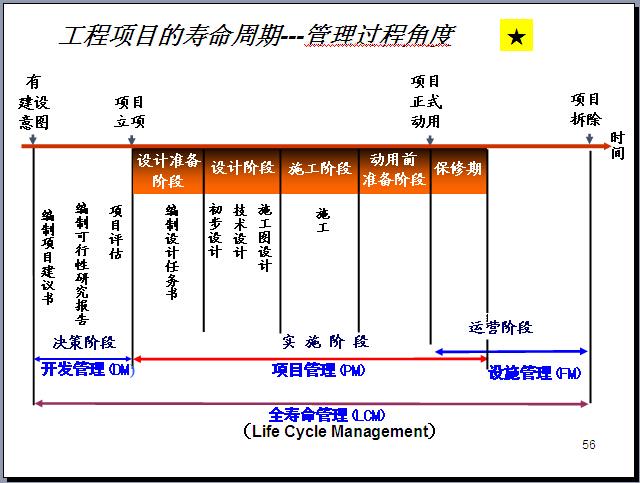 工程项目管理知识体系全貌讲解(270页,图文丰富)_5