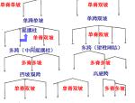 结构形式和结构布置
