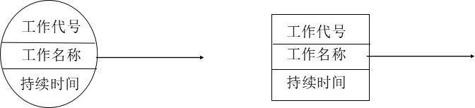 单代号网络图,你还记得多少?