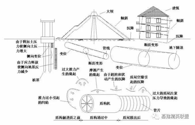 精品图文|详解盾构下穿工程施工技术|附典型案例_1