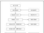 消防工程施工方案及技术措施