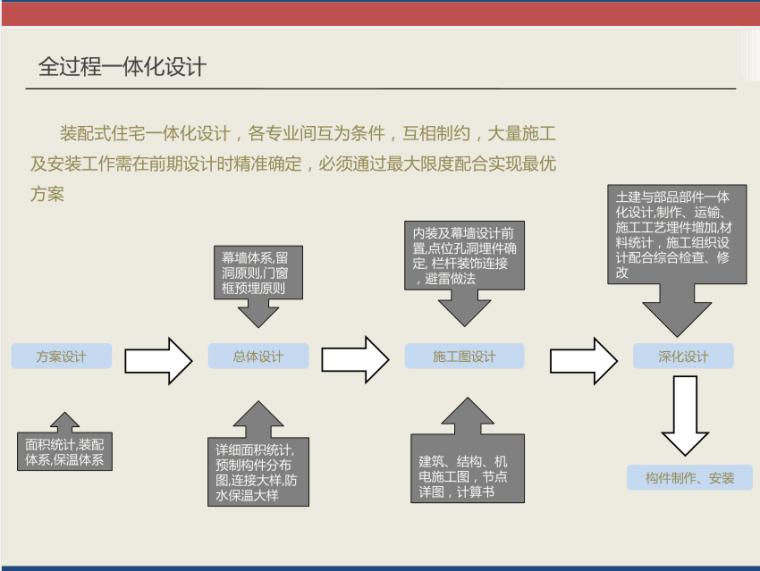 装配式建筑设计案例介绍-中建院马海英_6