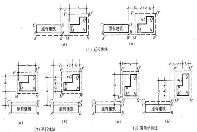 高层建筑施工如何测量放线?_3