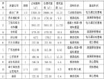 [南京]城际轨道交通混凝土工程施工方案
