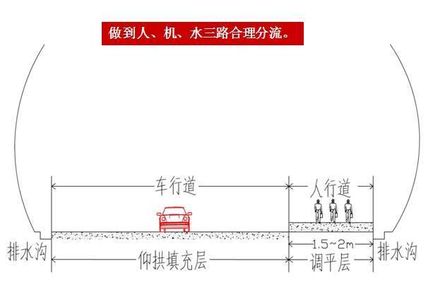 隧道工程安全质量控制要点总结_70