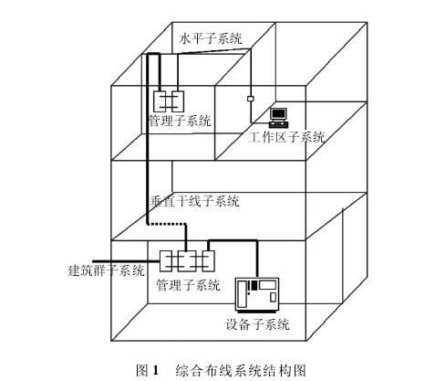 医院建筑群施工图设计资料下载-某医院计算机网络综合布线系统设计方案