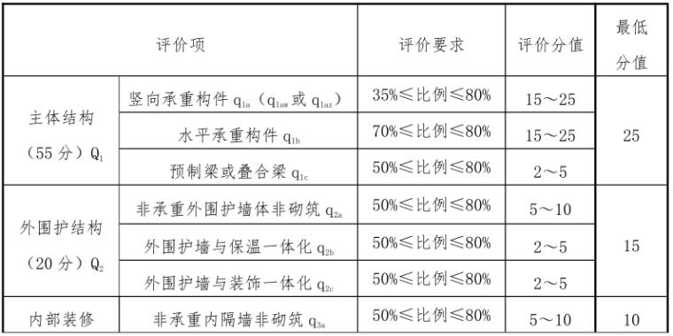 四川省装配式建筑装配率计算细则(PDF,11页)
