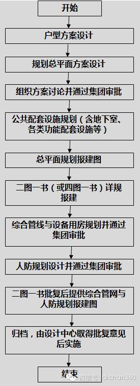 房地产设计管理全过程流程(从前期策划到施工,非常全)_4