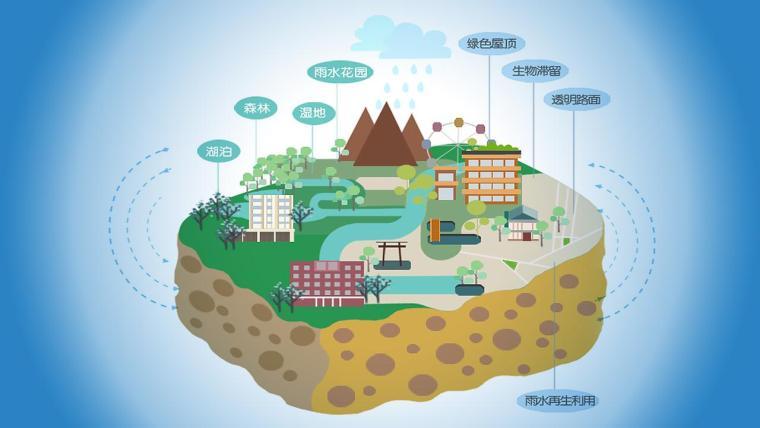 海绵城市建设——雨水花园