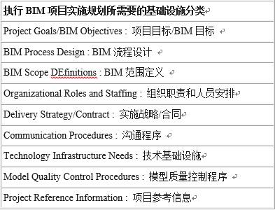 项目BIM总结