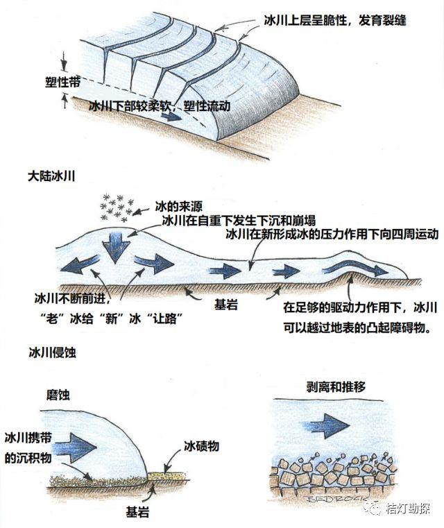 史上最经典、最实用的20张地质学图!_3