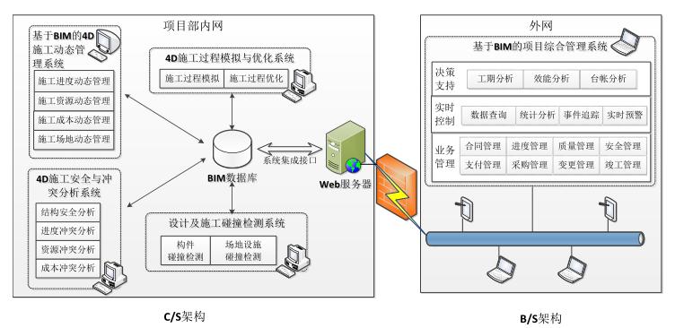 [BIM案例]基于BIM的工程项目4D施工动态管理系统清华大学
