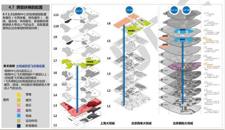 一站式购物中心商业框架设计导则发布稿文本PDF82页_6