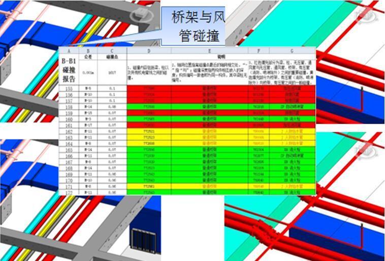 BIM总结—天津医科大学空港国际医院一期工程