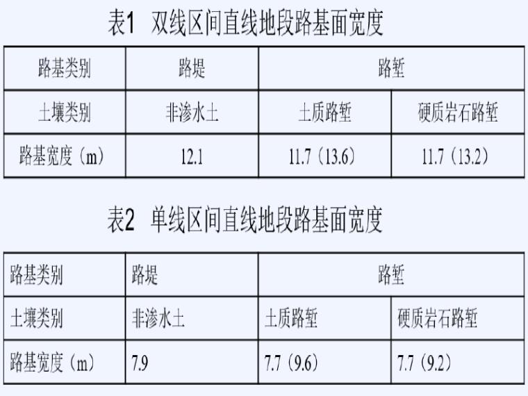 新建铁路蒙陕段站前工程设计技术交底(路基)