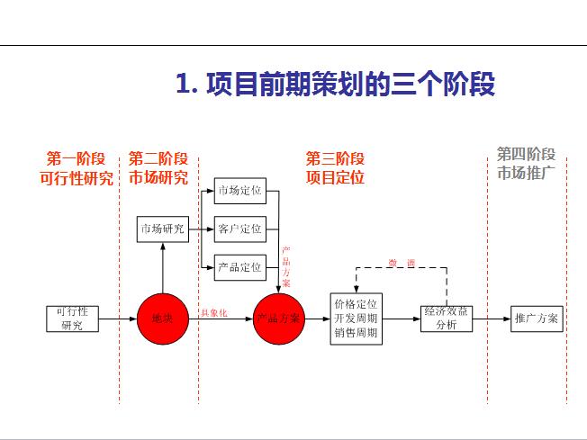 前期策划报告撰写培训(81页)-项目前期策划的三个阶段