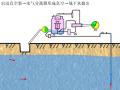 干式泵抽水原理动画演示