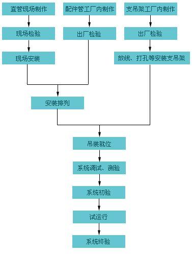 圆形与方形风管比较及安装技术措施_3