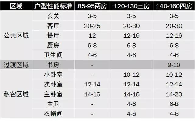 住宅户型的合理尺度(经济型、舒适型、享受型)_46