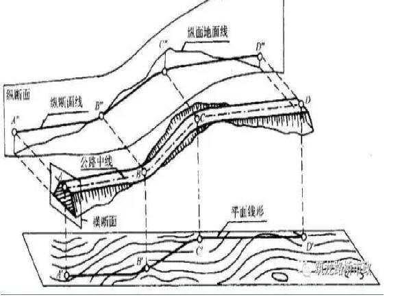 超全道路工程平面线型设计,不会的时候拿出来看就可以了!