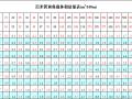 百米管道保温体积估量表