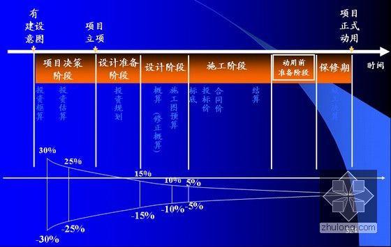 工程管理专业《工程项目管理》全套课件(560页编制详细)-工程项目投资估算