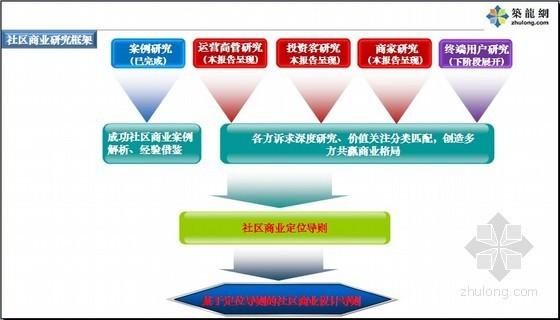 [成都]社区商业系统研究客户调研报告(PPT 137页)