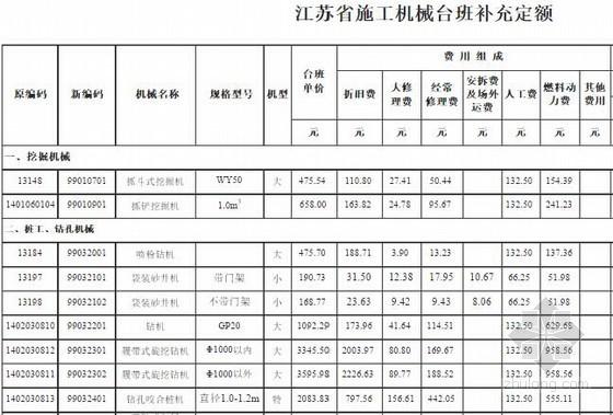 [江苏]施工机械台班补充定额(新增)
