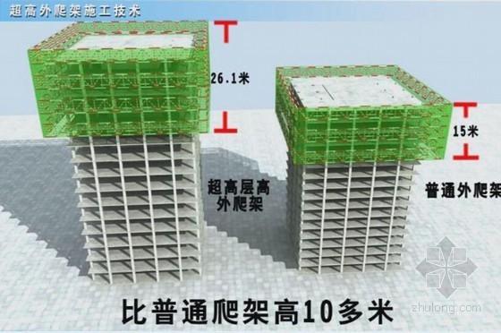 超高层建筑综合体关键施工技术讲义汇报