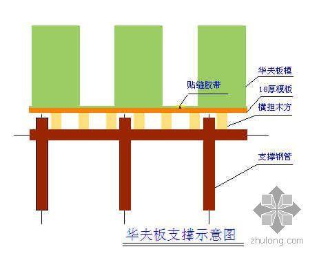 高洁净度与防微振的空心承重楼板施工工法