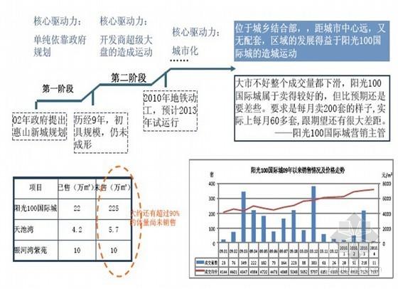 [江苏]城市综合体项目销售代理技术方案(共132页)