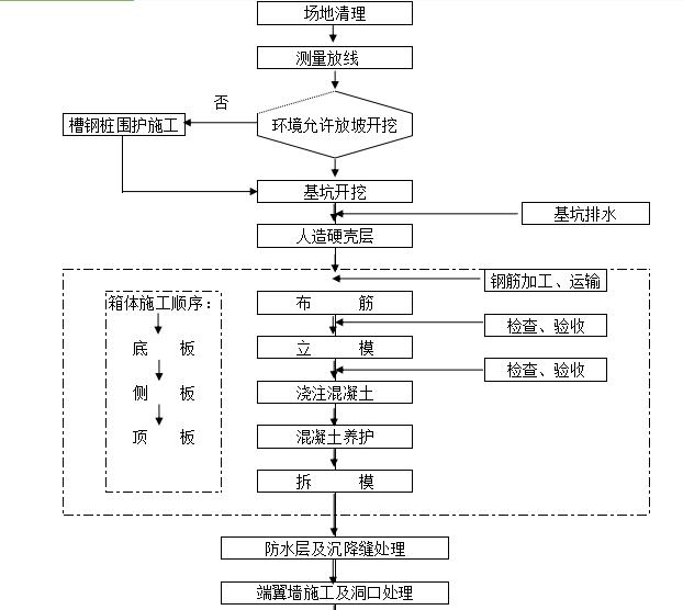 uasbsbr工艺流程图资料下载-施工流程图及箱工艺流程图
