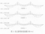 郑东新区CBD景观桥设计(PDF版)