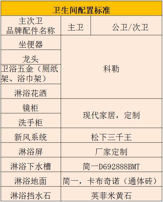 碧桂园4.0精装修标准——核心亮点_4