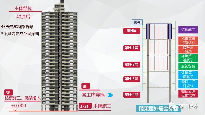 碧桂园SSGF工业化建造体系,堪称标准化、精细化、科技化标杆!_2