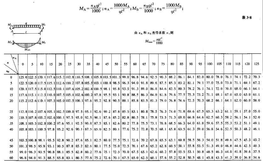 建筑结构静力计算手册(第二版)_5