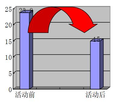 控制施工现场建筑垃圾产生量